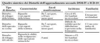 disturbo d'apprendimento